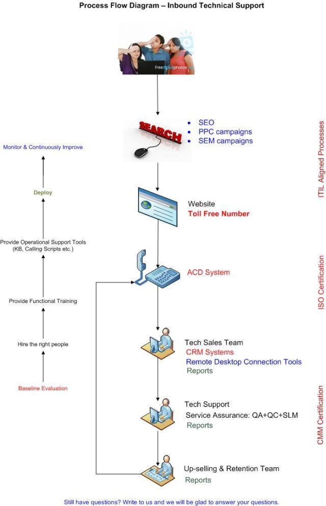 Inbound Technical Support  U2013 Process Flow Diagram