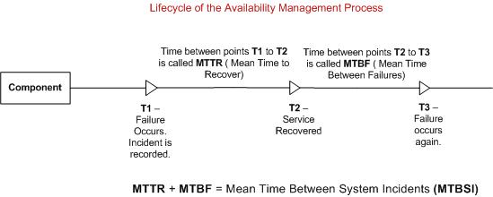 TechNation (India) - ITIL Reference - Availability Management Lifecycle